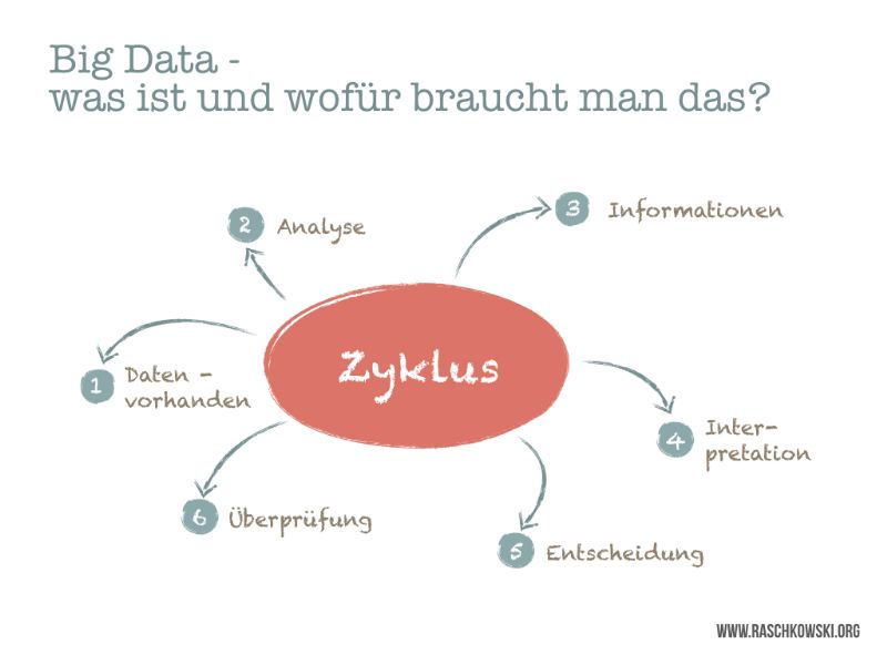 Big Data-Zyklus