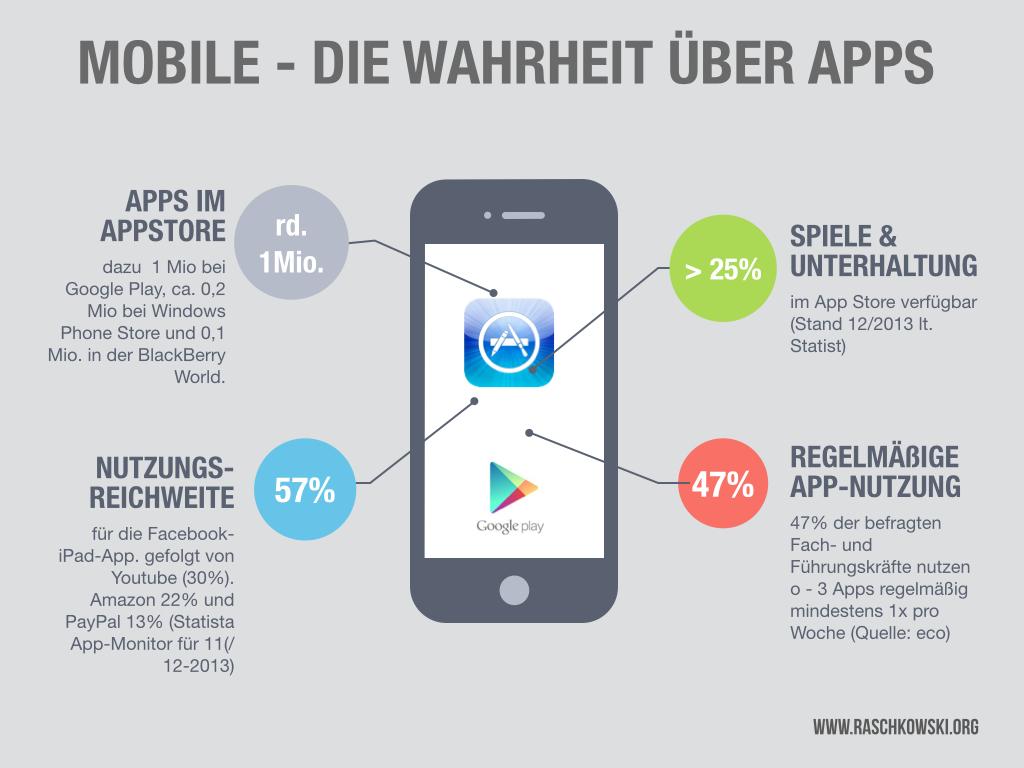 Mobile Apps - Die Wahrheit