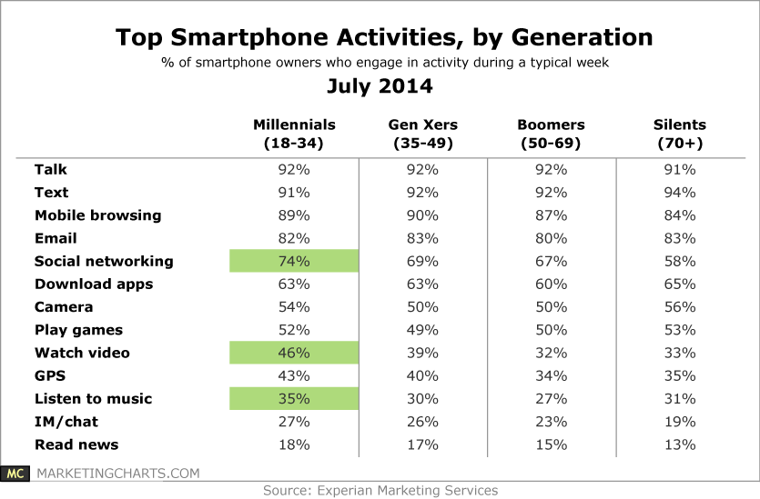 Experian-Top-Smartphone-Activities-by-Generation-July2014