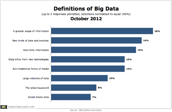 IBM-Big-Data-Definitions-Oct2012